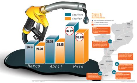 gráfico com aumentos da gasolina de março a maio de 2010